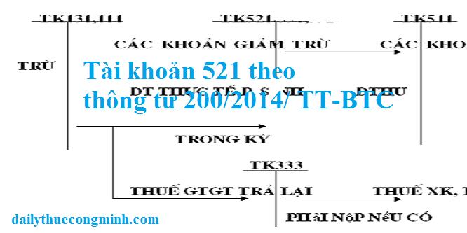Tài khoản 521 theo thông tư 200/2014/TT-BTC