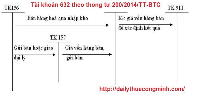 Tài khoản 632 theo thông tư 200/2014/TT-BTC