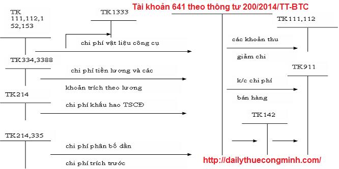 Tài khoản 641 theo thông tư 200/2014/TT-BTC