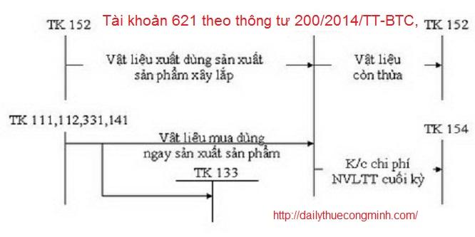 Tài khoản 621 theo thông tư 200/2014/TT-BTC