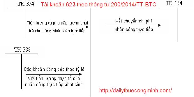 Tài khoản 622 theo thông tư 200/2014/TT-BTC