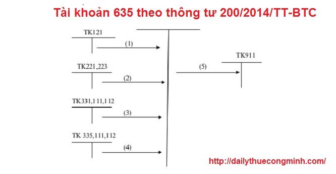 Tài khoản 635 theo thông tư 200/2014/TT-BTC