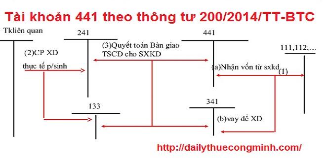 Tài khoản 441 theo thông tư 200/2014/TT-BTC