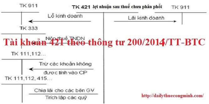 Tài khoản 421 theo thông tư 200/2014/TT-BTC