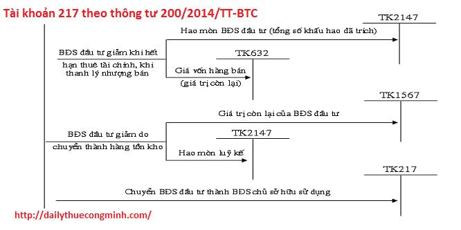 Tài khoản 217 theo thông tư 200/2014/TT-BTC