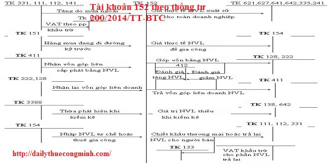 Tài khoản 152 theo thông tư 200/2014/TT-BTC