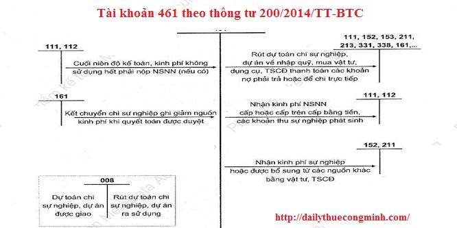 Tài khoản 461 theo thông tư 200/2014/TT-BTC