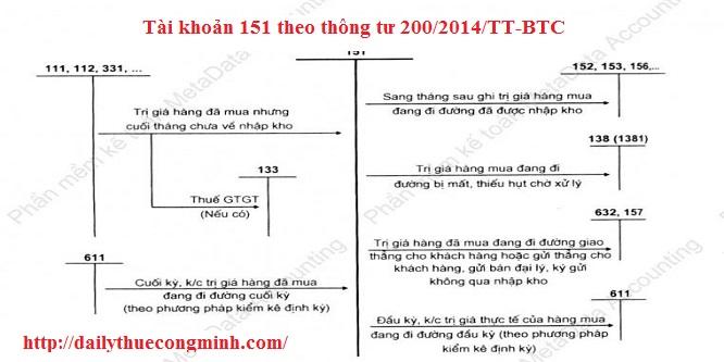 http://dailythuecongminh.com/muc-luc-thong-tu-2002014tt-btc/