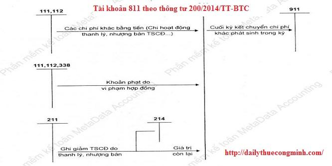 Tài khoản 811 theo thông tư 200/2014/TT-BTC