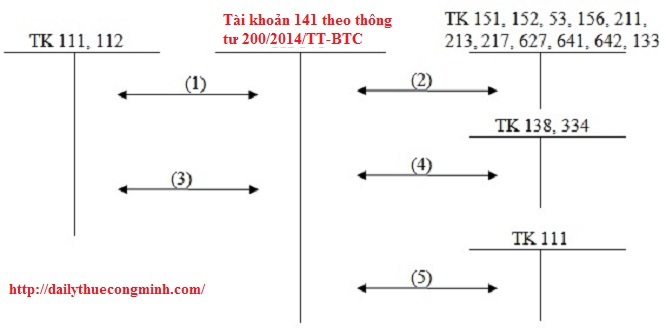 Tài khoản 141 theo thông tư 200/2014/TT-BTC