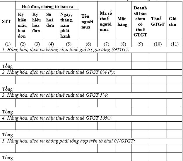 Hướng dẫn lập Bảng kê hàng hóa dịch vụ bán ra 01-1/gtgt