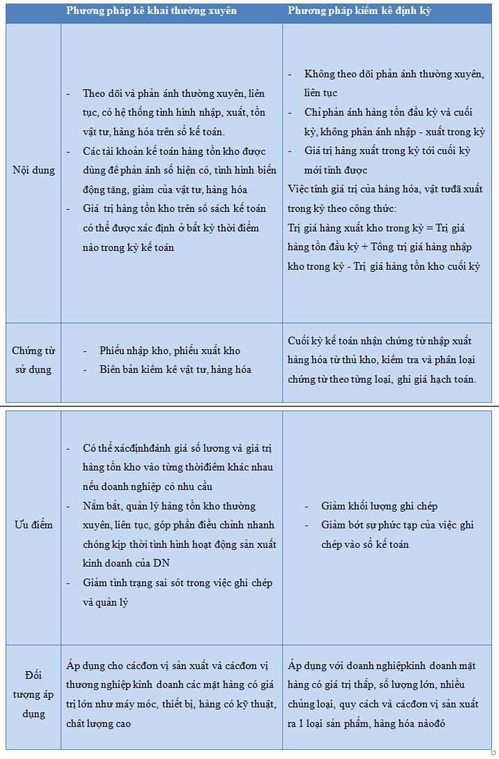 cac-phuong-phap-ke-toan-hang-ton-kho-2