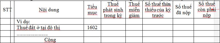 Mẫu 01/TB-SDDPNN Ban hành theo Thông tư 156/TT-BTC
