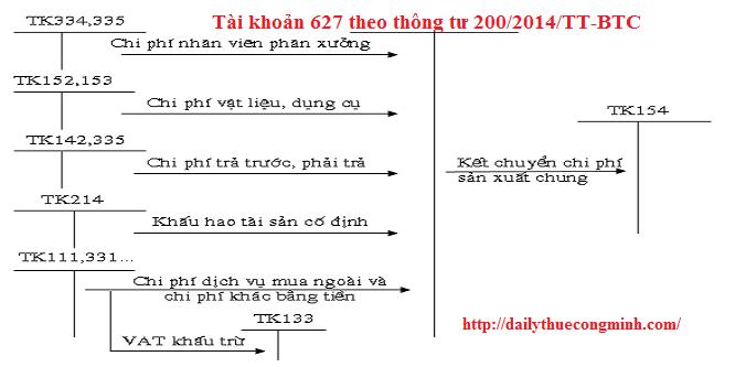 Tài khoản 627 theo thông tư 200/2014/TT-BTC