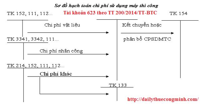 Tài khoản 623 theo thông tư 200/2014/TT-BTC