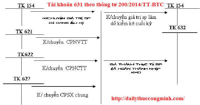 Tài khoản 631 theo thông tư 200/2014/TT-BTC