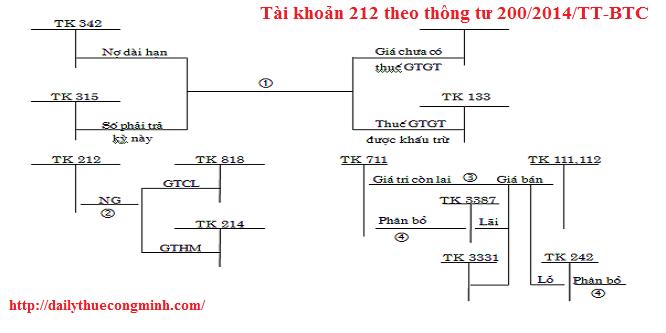 Tài khoản 212 theo thông tư 200/2014/TT-BTC