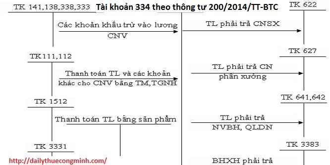 Tài khoản 334 theo thông tư 200/2014/TT-BTC