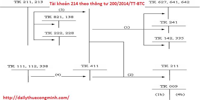 Tài khoản 214 theo thông tư 200/2014/TT-BTC