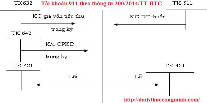 Tài khoản 911 theo thông tư 200/2014/TT-BTC