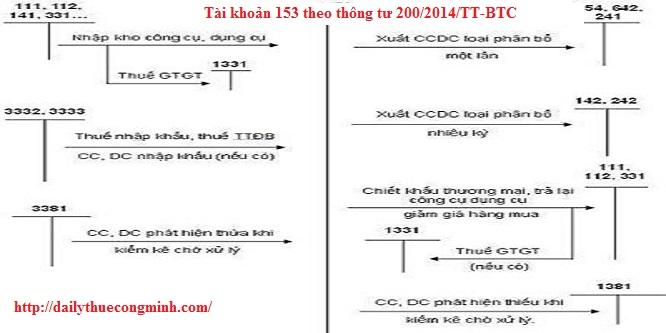 Tài khoản 153 theo thông tư 200/2014/TT-BTC