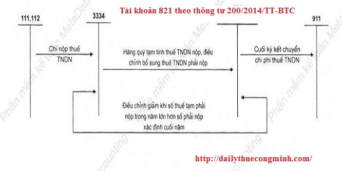 Tài khoản 821 theo thông tư 200/2014/TT-BTC