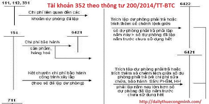 Tài khoản 352 theo thông tư 200/2014/TT-BTC