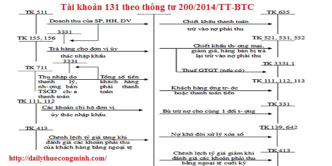 Tài khoản 131 theo thông tư 200/2014/TT-BTC