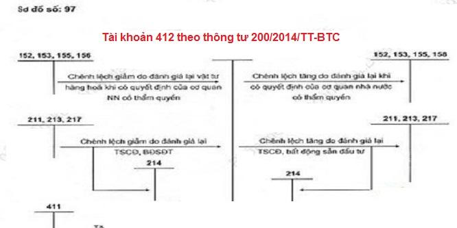 Tài khoản 412 theo thông tư 200/2014/TT-BTC