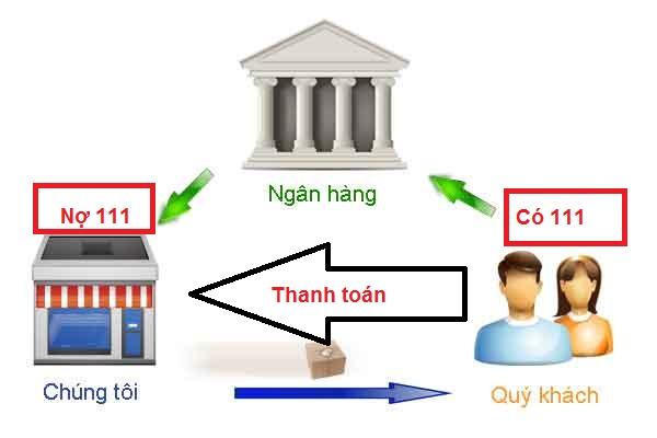 Chứng từ thanh toán qua ngân hàng hợp lệ khi nào?
