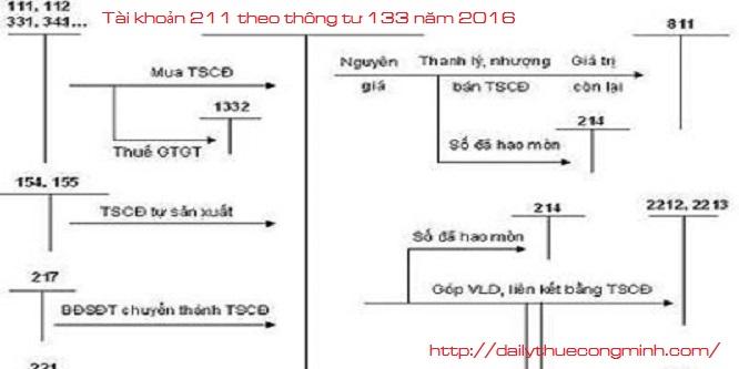 Tài khoản 211 theo thông tư 133 năm 2016